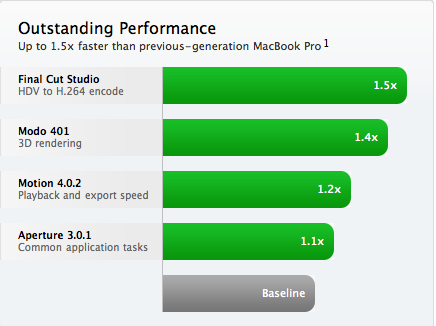 MacBook Pro i7 vs i5
